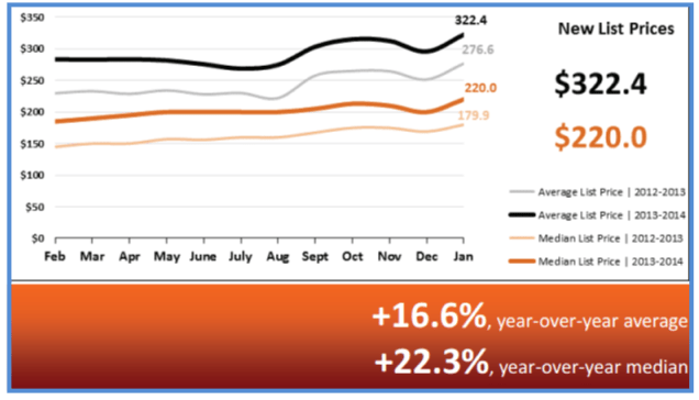 Real Estate Statistics February 2014 - New List Prices