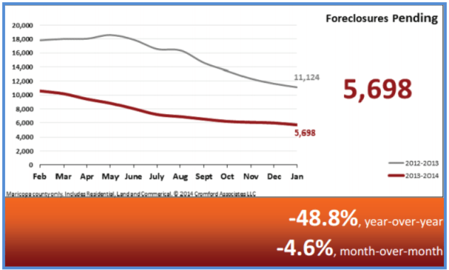 Real Estate Statistics February 2014 - Pending Foreclosures