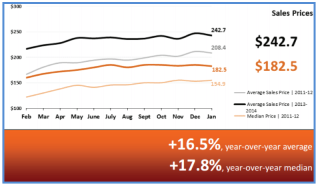 Real Estate Statistics February 2014 - Sales Prices