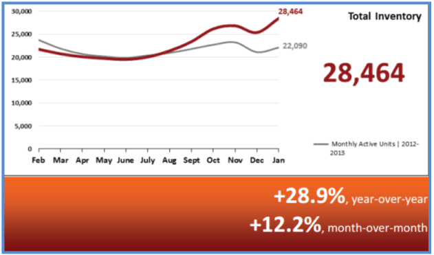 Real Estate Statistics February 2014 - Total Inventory
