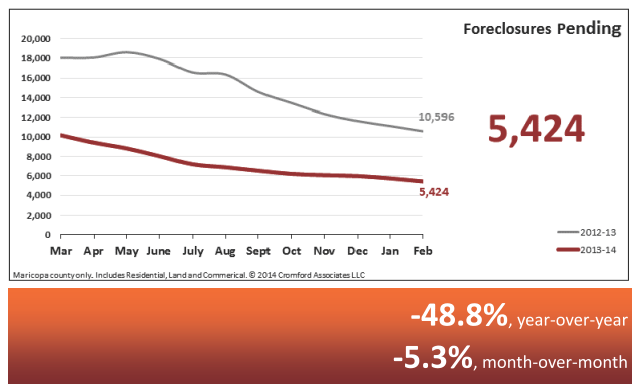 Foreclosures Pending - Real Estate Statistics March 2014 - Phoenix