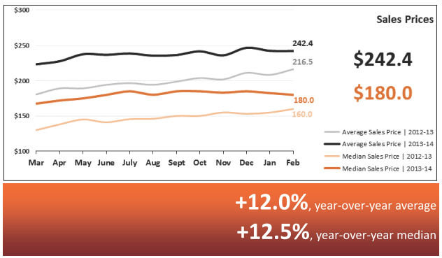 Sales Prices Real Estate Statistics March 2014 - Phoenix