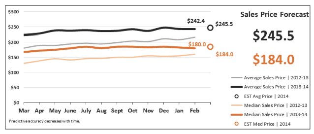 Sales Price Forecast Real Estate Statistics March 2014 - Phoenix