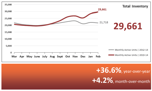 Total Inventory Real Estate Statistics March 2014 - Phoenix