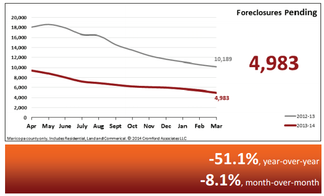 Real Estate Statistics April 2014 - Phoenix - Pending Foreclosures