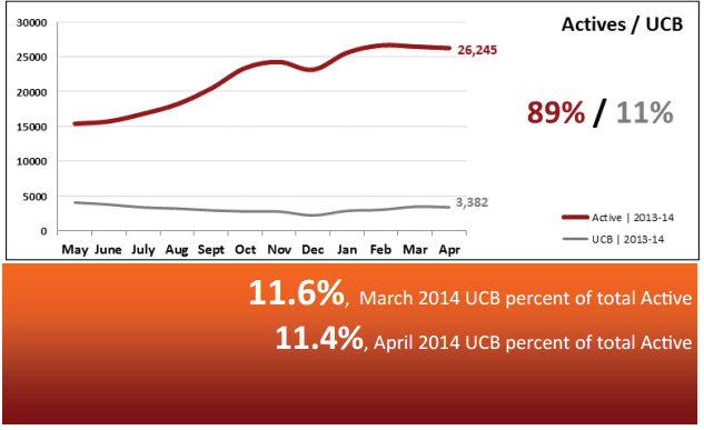 Real Estate Market Statistics May 2014 – Phoenix Actives vs. UCB