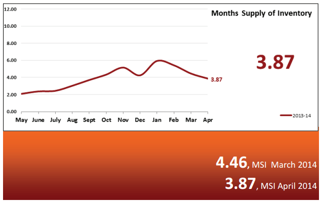 Real Estate Market Statistics May 2014 – Phoenix Months supply of inventory