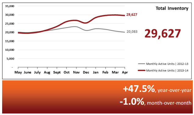 Real Estate Market Statistics May 2014 – Phoenix Total Inventory