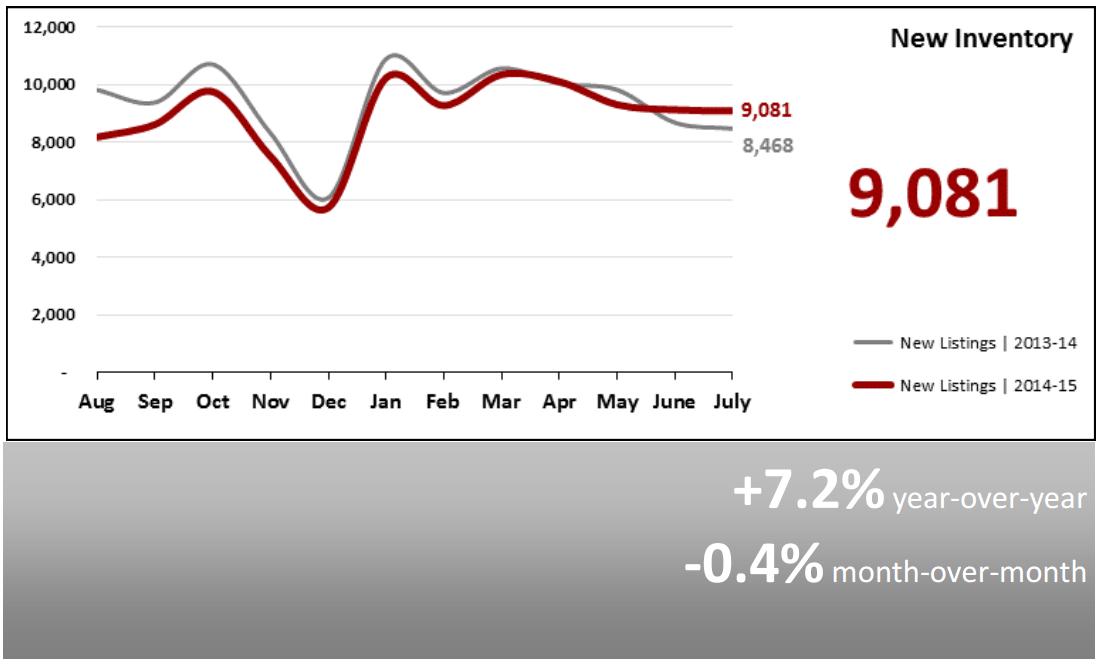 Real Estate Market Statistics August 2015 Phoenix- New Inventory