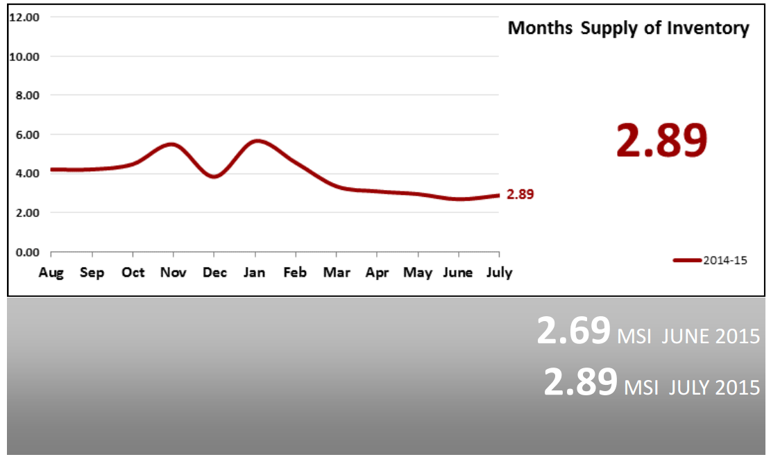 Real Estate Market Statistics August 2015 Phoenix months supply of inventory