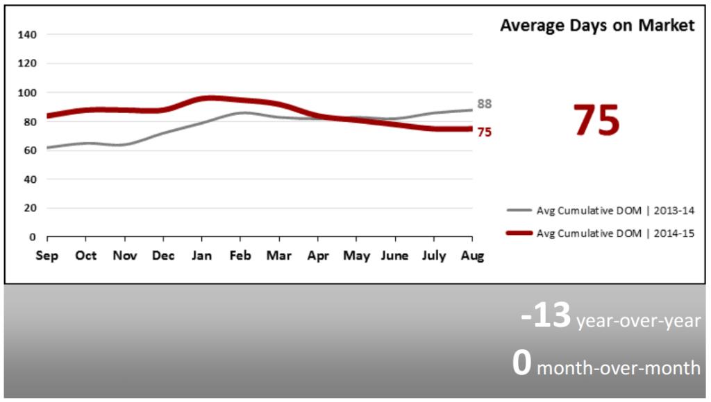 Real Estate Market Statistics September 2015 Phoenix Arizona Average Days on Market