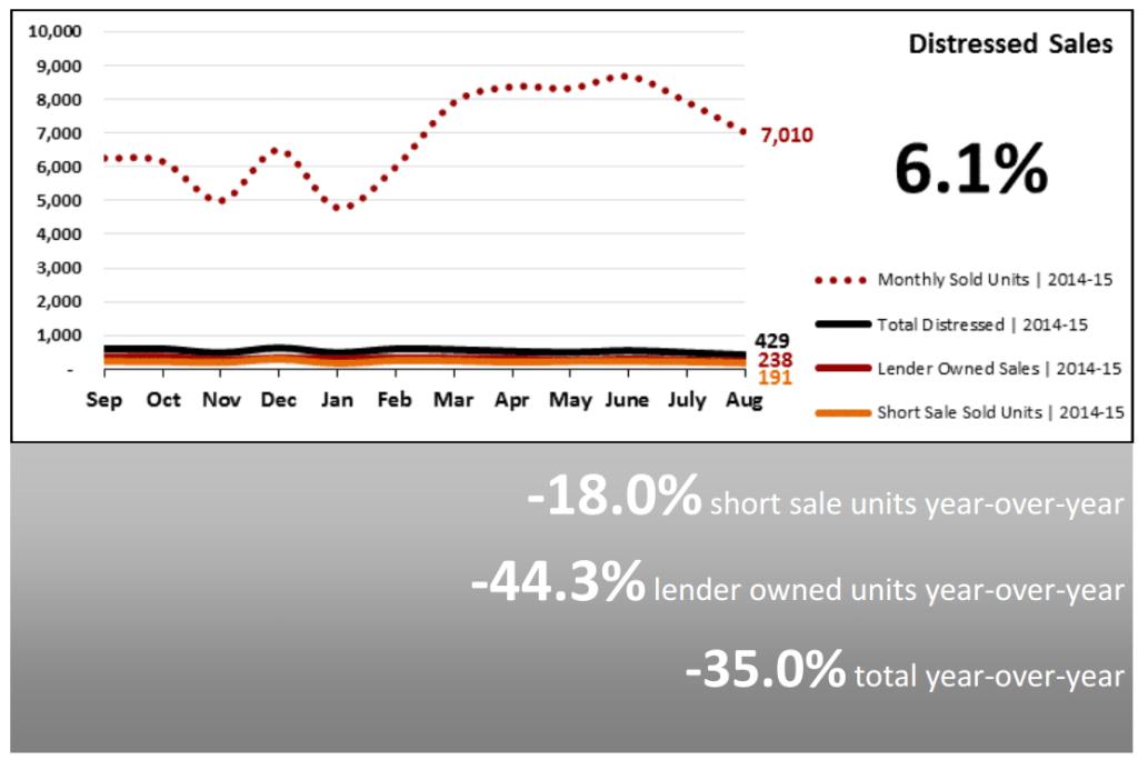 Real Estate Market Statistics September 2015 Phoenix Arizona Distressed Sales