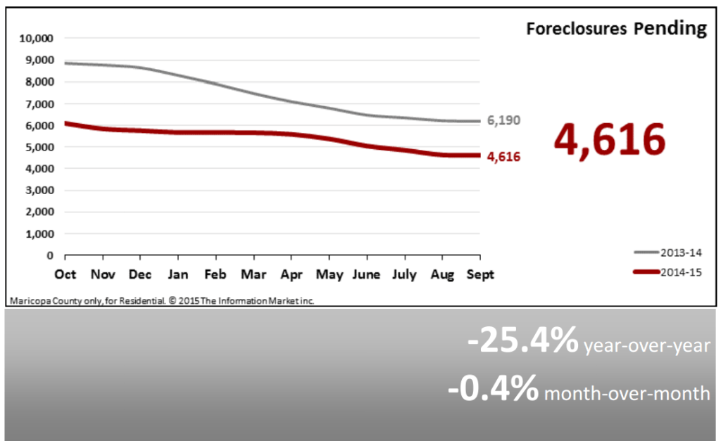 Real Estate Market Statistics October 2015 - Foreclosures Pending