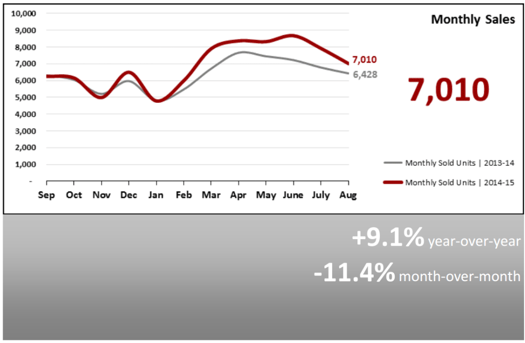 Real Estate Market Statistics September 2015 Phoenix Arizona Monthly Sales