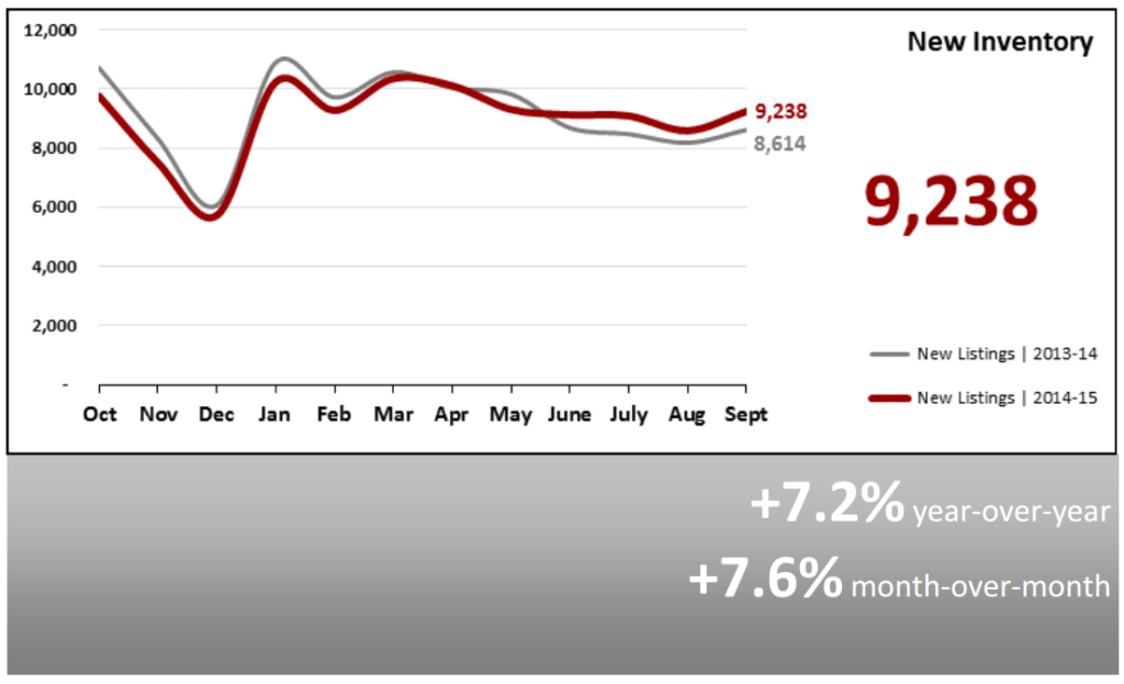 Real Estate Market Statistics October 2015 - New Inventory