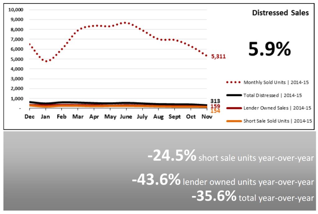Real Estate Market Statistics December 2015 Phoenix Distressed Sales