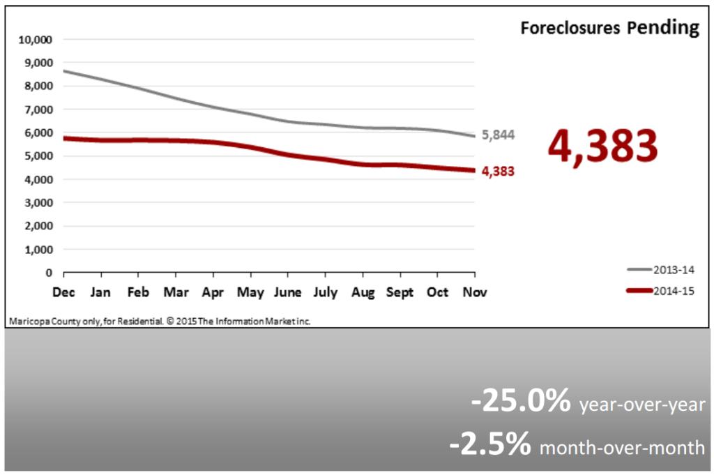 Real Estate Market Statistics December 2015 Phoenix Foreclosures Pending