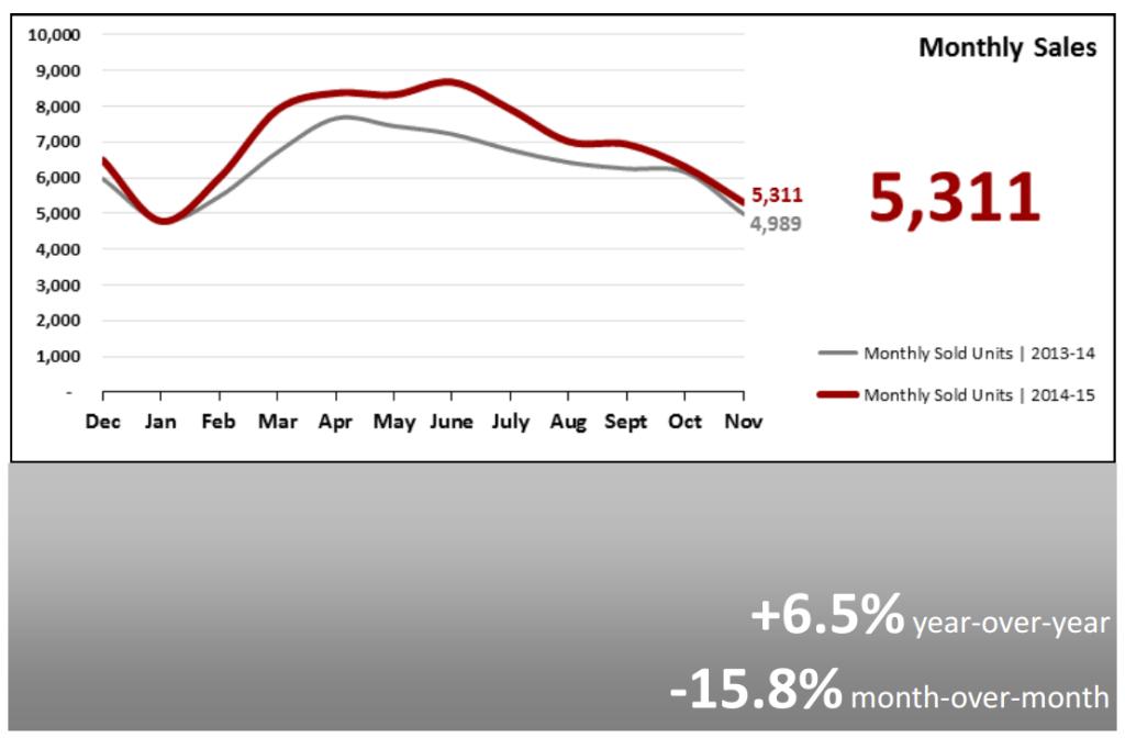Real Estate Market Statistics December 2015 Phoenix Monthly Sales