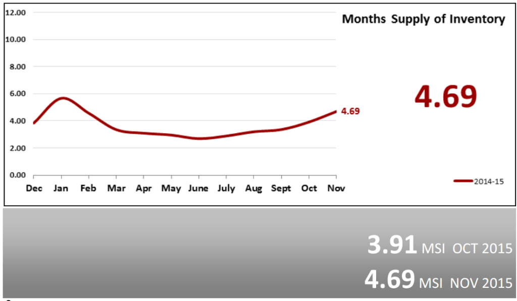 Real Estate Market Statistics December 2015 Phoenix Months Supply of Inventory