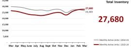 Real Estate Market Statistics April 2016 Phoenix Total Inventory