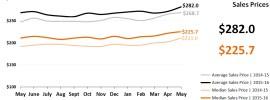 Real Estate Market Statistics June 2016 Phoenix - Sales Prices