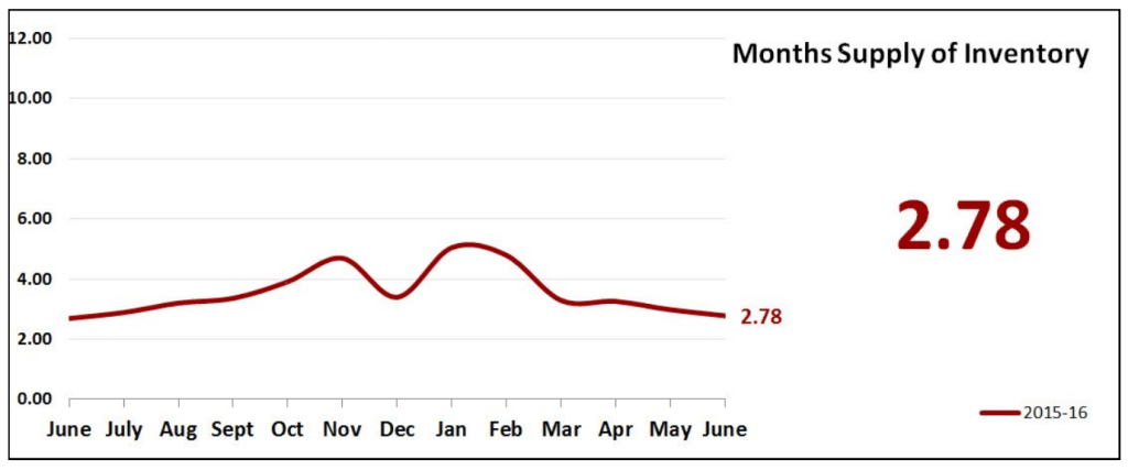 Real Estate Market Statistics June 2016 Phoenix Months Supply of Inventory