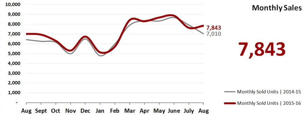 Real Estate Market Statistics September 2016 Phoenix - Monthly Sales