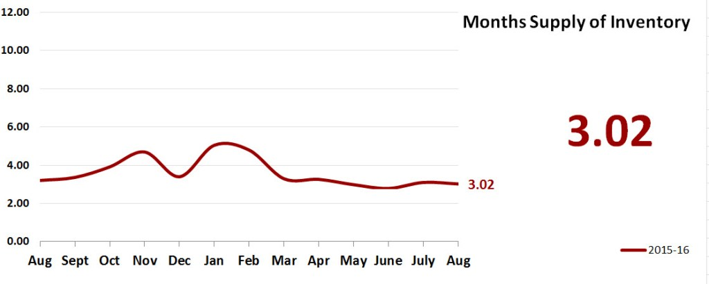 Real Estate Market Statistics September 2016 Phoenix - Months Supply of Inventory