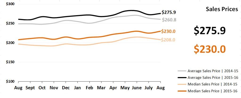 Real Estate Market Statistics September 2016 Phoenix - Sales Prices