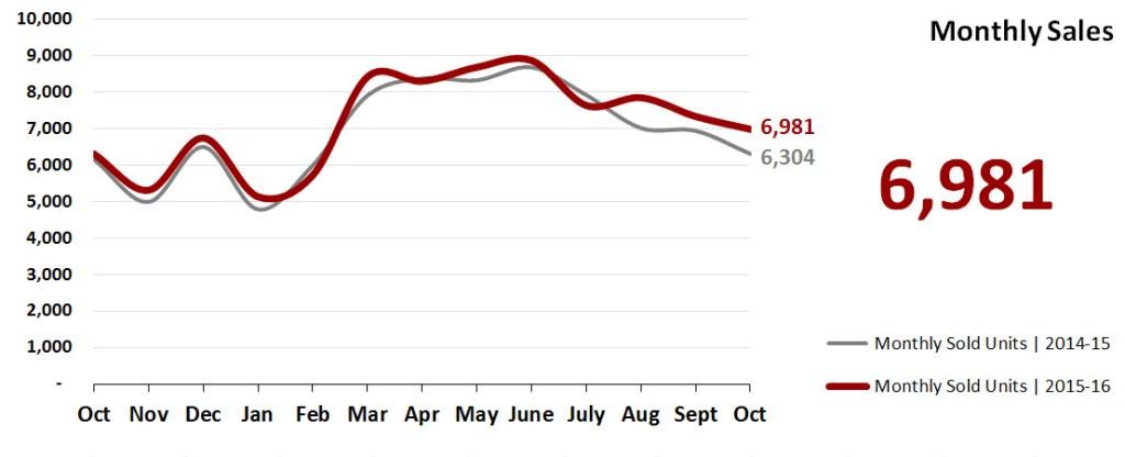 Real Estate Market Statistics November 2016 Phoenix - Monthly Sales