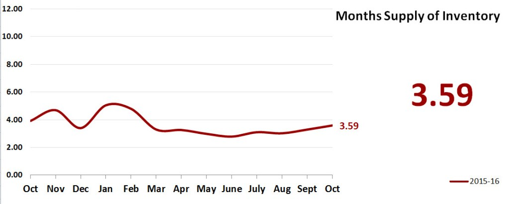 Real Estate Market Statistics November 2016 Phoenix - Months Supply of Inventory
