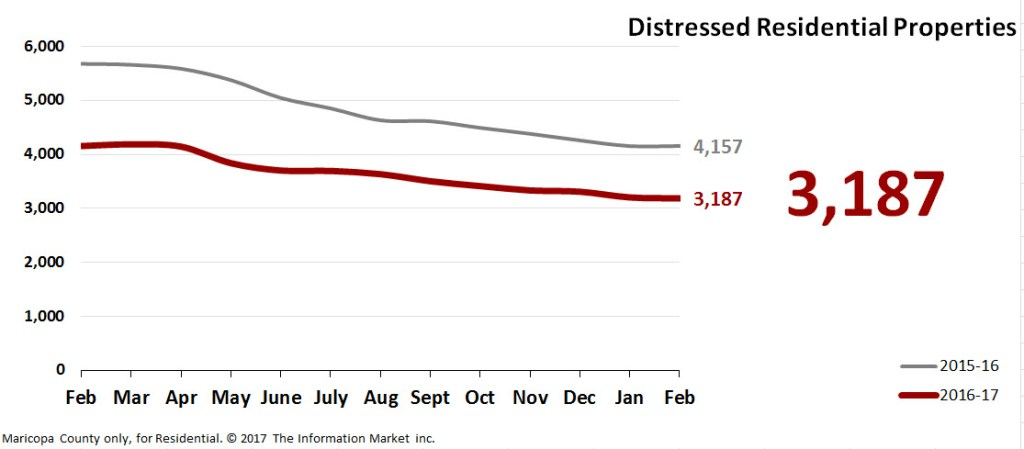 Real Estate Market Statistics March 2017 Phoenix - Foreclosures Pending