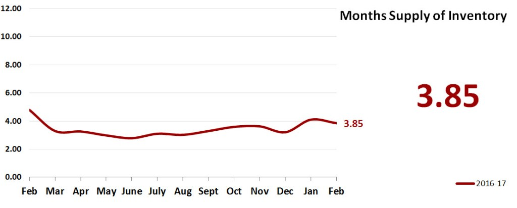 Real Estate Market Statistics March 2017 Phoenix - Months Supply of Inventory