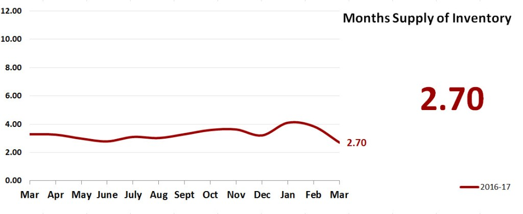 Real Estate Market Statistics April 2017 Phoenix - Months Supply of Inventory