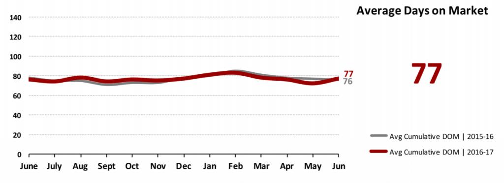Real Estate Market Statistics July 2017 Phoenix - Average Days on Market