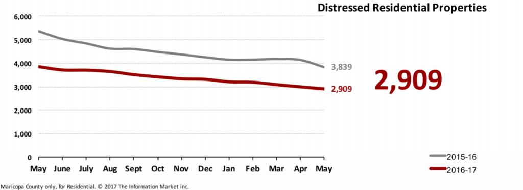 Real Estate Market Statistics June 2017 Phoenix - Foreclosures Pending