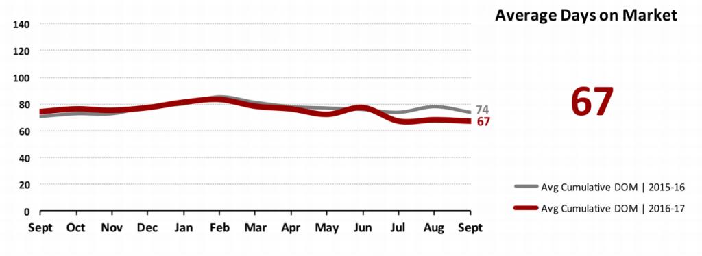 Real Estate Market Statistics October 2017 Phoenix - average days on market