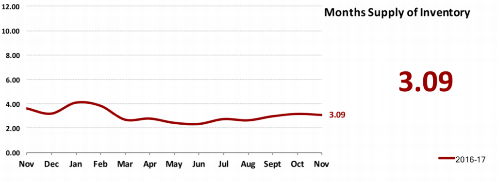 Real Estate Market Statistics December 2017 Phoenix - Months Supply of Inventory