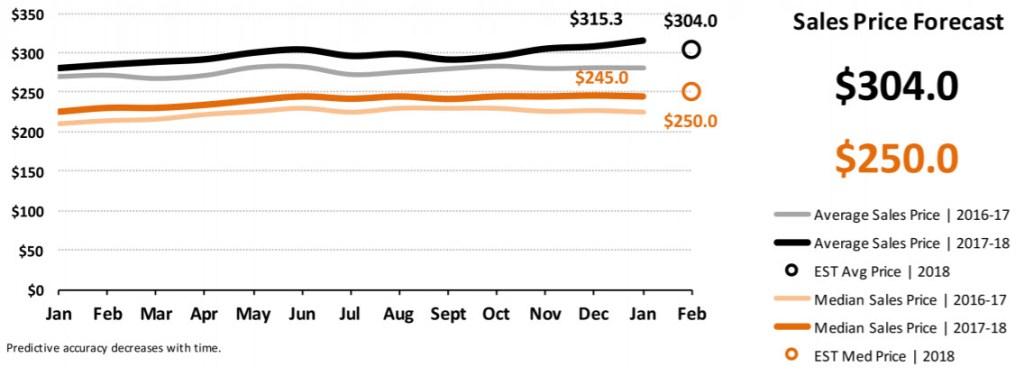 Real Estate Market Statistics January 2018 Phoenix - Sales Price Forecast