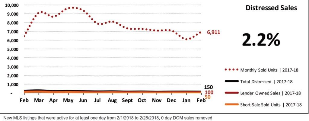 Real Estate Market Statistics March 2018 Phoenix - Distressed Sales