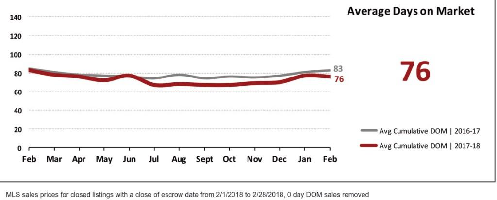 Real Estate Market Statistics March 2018 Phoenix - Average Days on Market