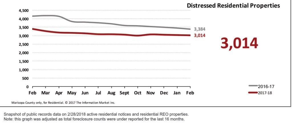 Real Estate Market Statistics March 2018 Phoenix - Foreclosures Pending