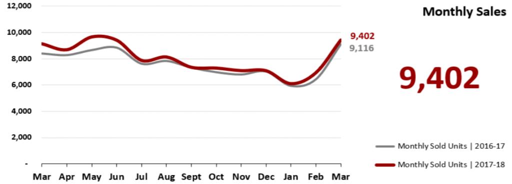 Real Estate Market Statistics April 2018 Phoenix - Monthly Sales