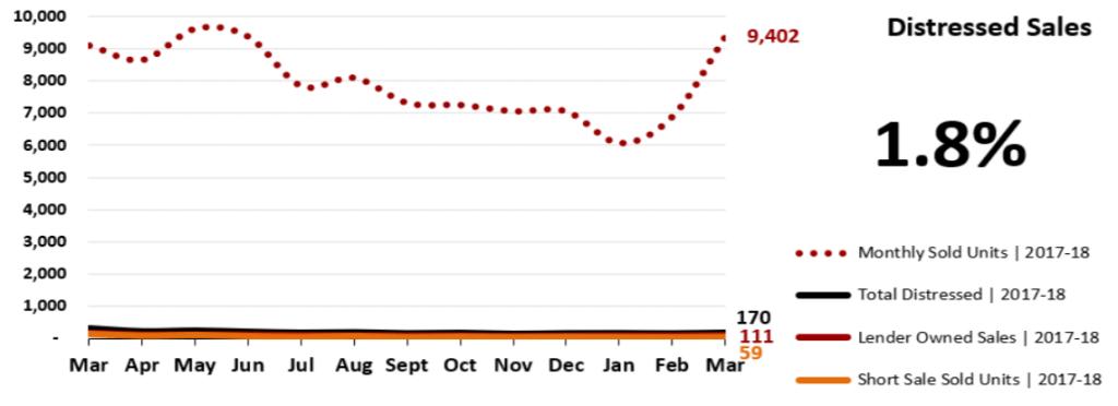 Real Estate Market Statistics April 2018 Phoenix - Distressed Sales