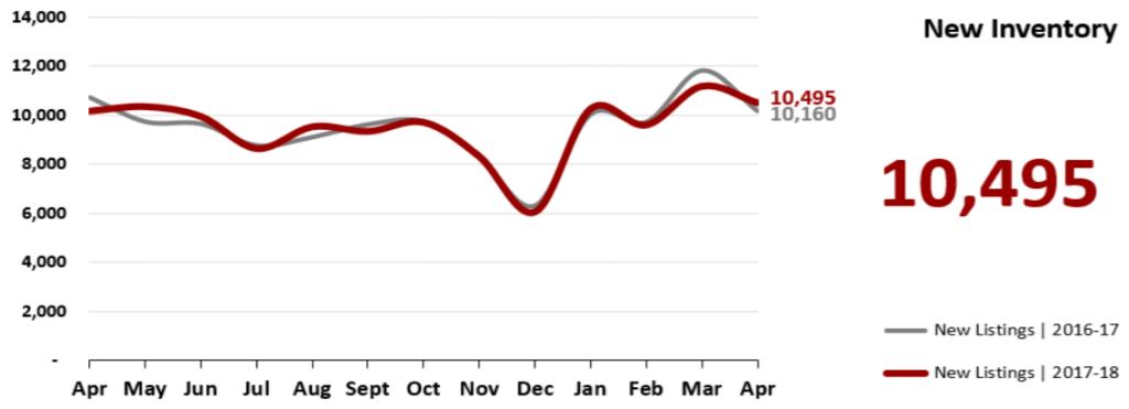 Real Estate Market Statistics April 2018 Phoenix - New Inventory