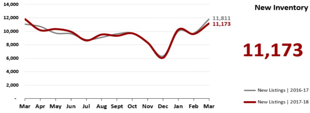 Real Estate Market Statistics April 2018 Phoenix -New Inventory