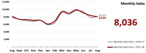 Real Estate Market Statistics Phoenix - Monthly Sales