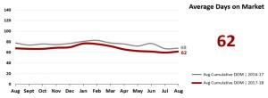 Real Estate Market Statistics Phoenix - Average Days on Market