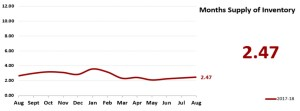 Real Estate Market Statistics Phoenix - Months Supply of Inventory