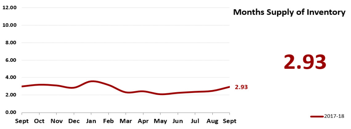 Real Estate Market Statistics October 2018 Phoenix - Months supply of inventory